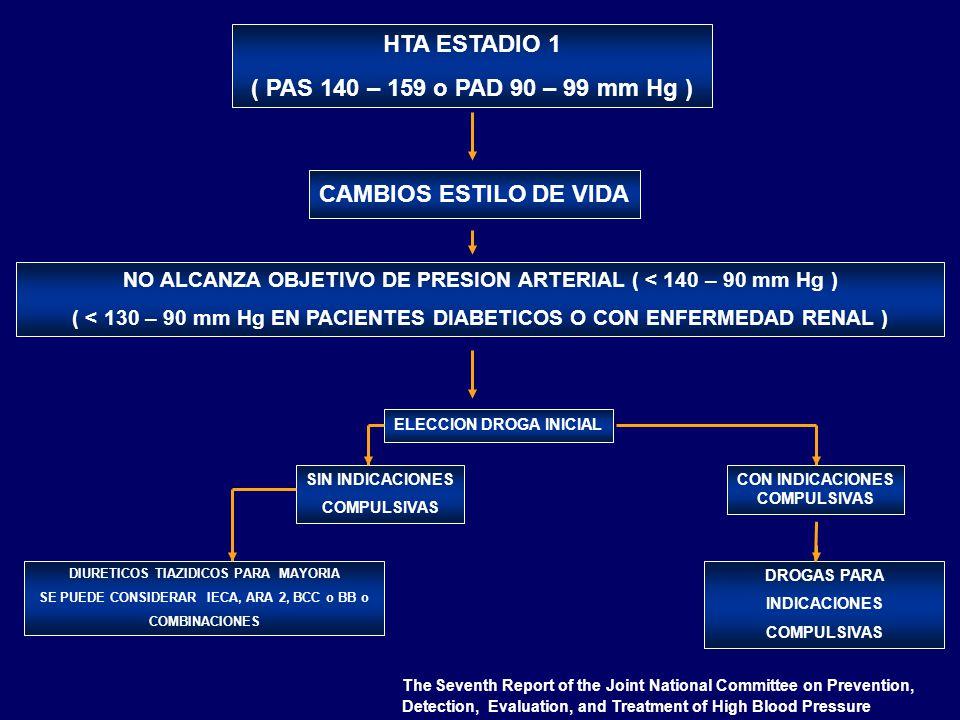 NO ALCANZA OBJETIVO DE PRESION ARTERIAL ( < 140 – 90 mm Hg ) ( < 130 – 90 mm Hg EN PACIENTES DIABETICOS O CON ENFERMEDAD RENAL ) CAMBIOS ESTILO DE VID
