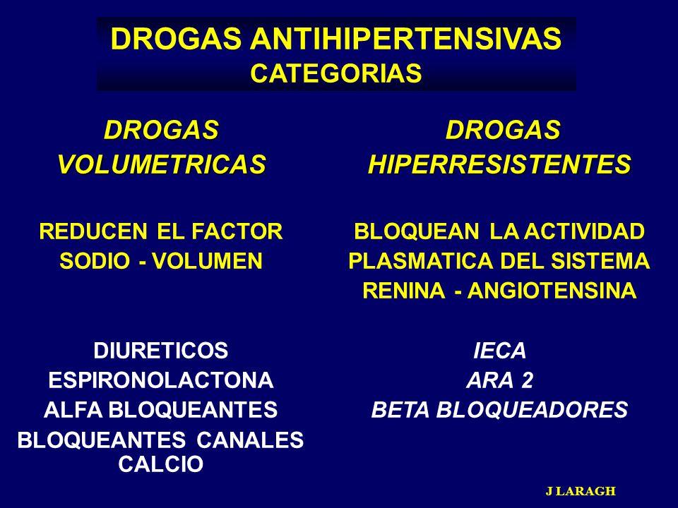 DROGAS ANTIHIPERTENSIVAS CATEGORIAS DROGASVOLUMETRICAS REDUCEN EL FACTOR SODIO - VOLUMEN DIURETICOS ESPIRONOLACTONA ALFA BLOQUEANTES BLOQUEANTES CANAL