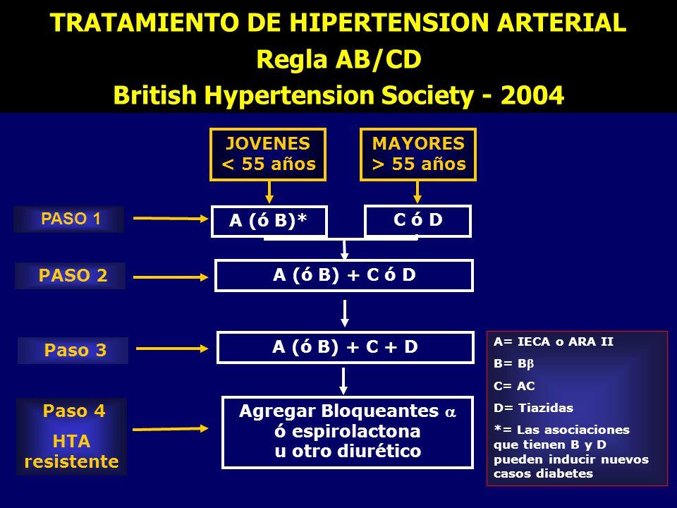 TRATAMIENTO DE HIPERTENSION ARTERIAL Regla AB/CD British Hypertension Society - 2004 PASO 1 A (ó B)* C ó D JOVENES < 55 años MAYORES > 55 años PASO 2