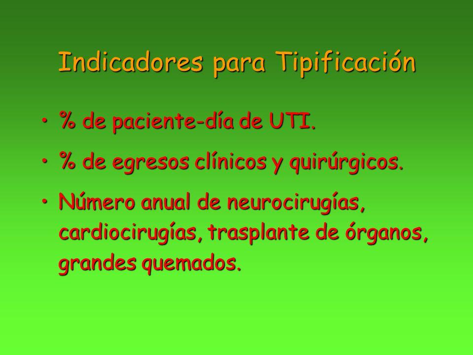 Indicadores para Tipificación % de paciente-día de UTI.% de paciente-día de UTI. % de egresos clínicos y quirúrgicos.% de egresos clínicos y quirúrgic