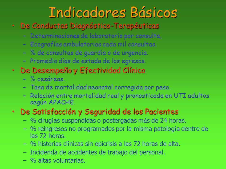 Indicadores Básicos De Conductas Diagnóstico-TerapéuticasDe Conductas Diagnóstico-Terapéuticas –Determinaciones de laboratorio por consulta. –Ecografí
