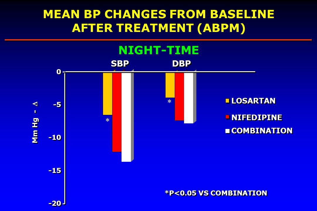 * * -20 -10 0 0 SBP DBP LOSARTAN NIFEDIPINE COMBINATION MEAN BP CHANGES FROM BASELINE AFTER TREATMENT (ABPM) NIGHT-TIME *P<0.05 VS COMBINATION Mm Hg - -5 -15