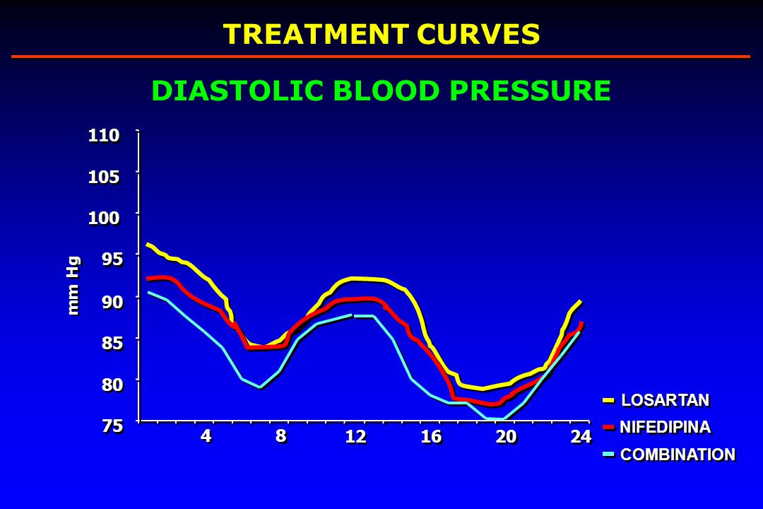 4 4 8 8 12 16 20 24 75 80 85 90 95 100 105 110 mm Hg TREATMENT CURVES NIFEDIPINA LOSARTAN COMBINATION DIASTOLIC BLOOD PRESSURE