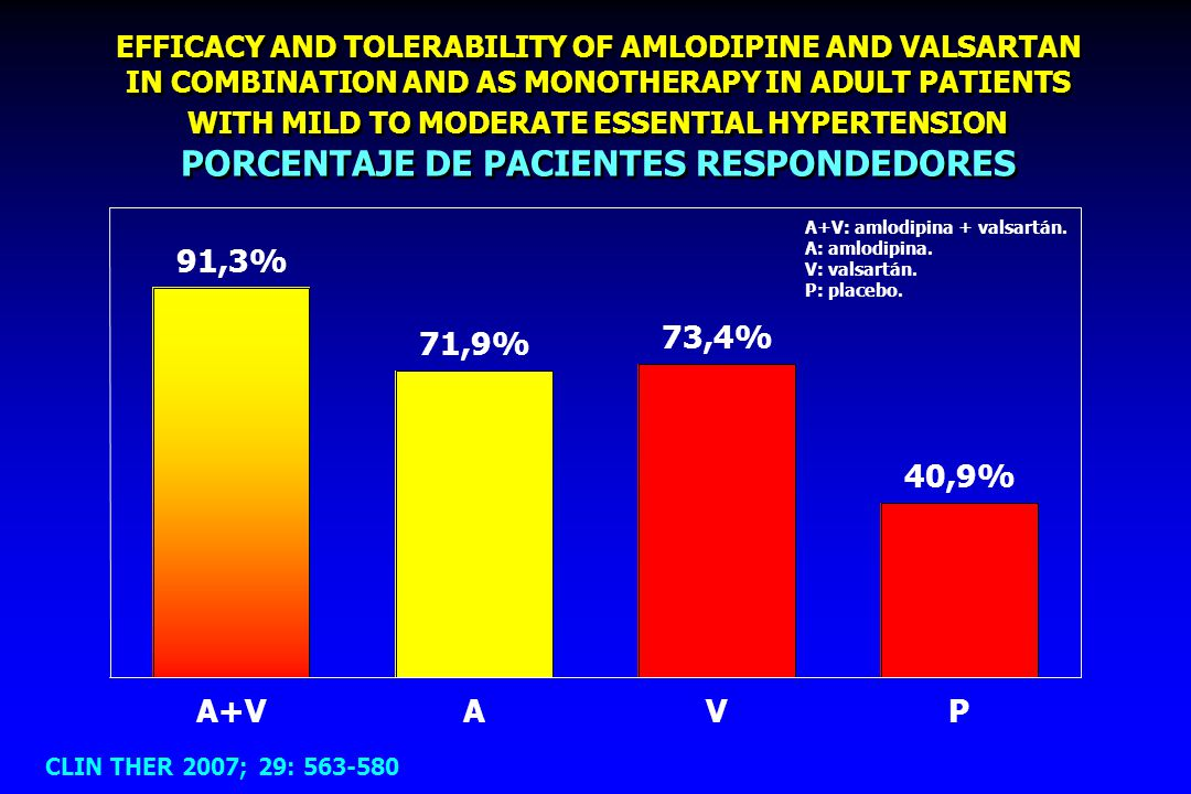 EFFICACY AND TOLERABILITY OF AMLODIPINE AND VALSARTAN IN COMBINATION AND AS MONOTHERAPY IN ADULT PATIENTS WITH MILD TO MODERATE ESSENTIAL HYPERTENSION PORCENTAJE DE PACIENTES RESPONDEDORES CLIN THER 2007; 29: 563-580 91,3% 71,9% 73,4% 40,9% A+VAVP A+V: amlodipina + valsartán.