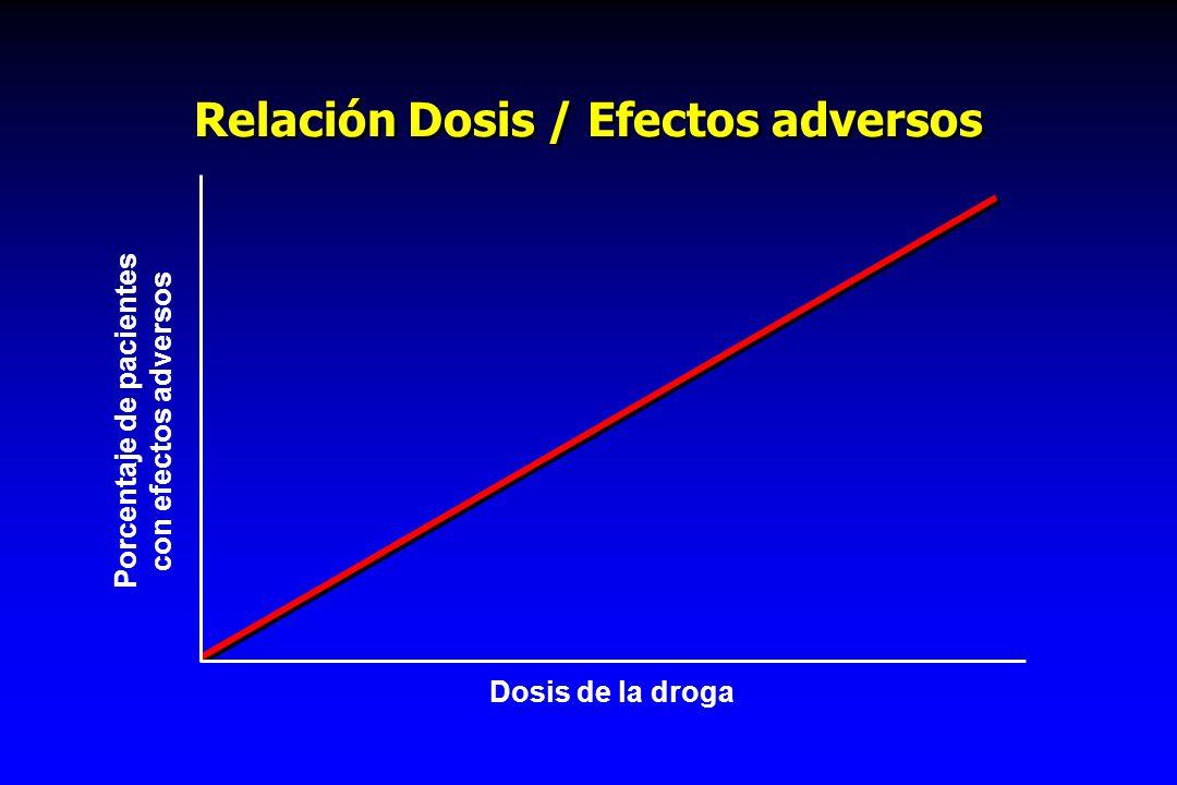 Relación Dosis / Efectos adversos Porcentaje de pacientes con efectos adversos Dosis de la droga