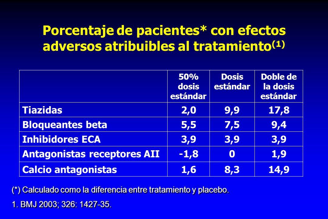 Porcentaje de pacientes* con efectos adversos atribuibles al tratamiento (1) 50% dosis estándar Dosis estándar Doble de la dosis estándar Tiazidas2,09