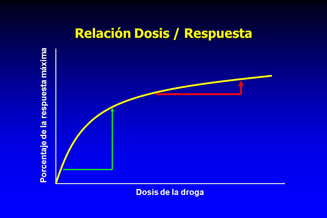 Relación Dosis / Respuesta Porcentaje de la respuesta máximaDosis de la droga
