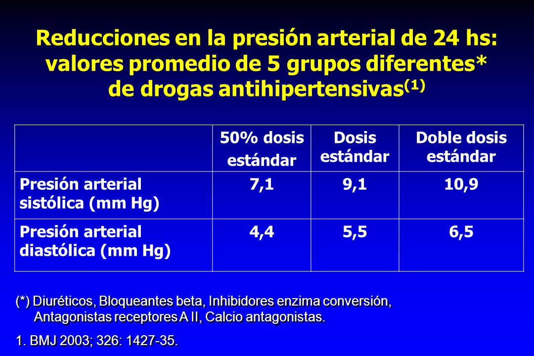 CLINICAL THERAPEUTICS 2007; 29: 563-580 32016080400 Valsartan dose (mg) 0 4 8 12 16 DBP reduction (mmHg) 0 2,5 5 Amlodipine dose (mg) PLACEBO MONOTHERAPY COMBINATION THERAPY