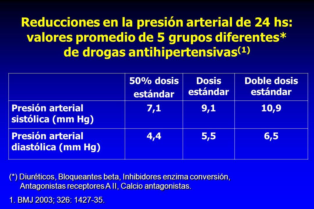 Reducciones en la presión arterial de 24 hs: valores promedio de 5 grupos diferentes* de drogas antihipertensivas (1) 50% dosis estándar Dosis estánda
