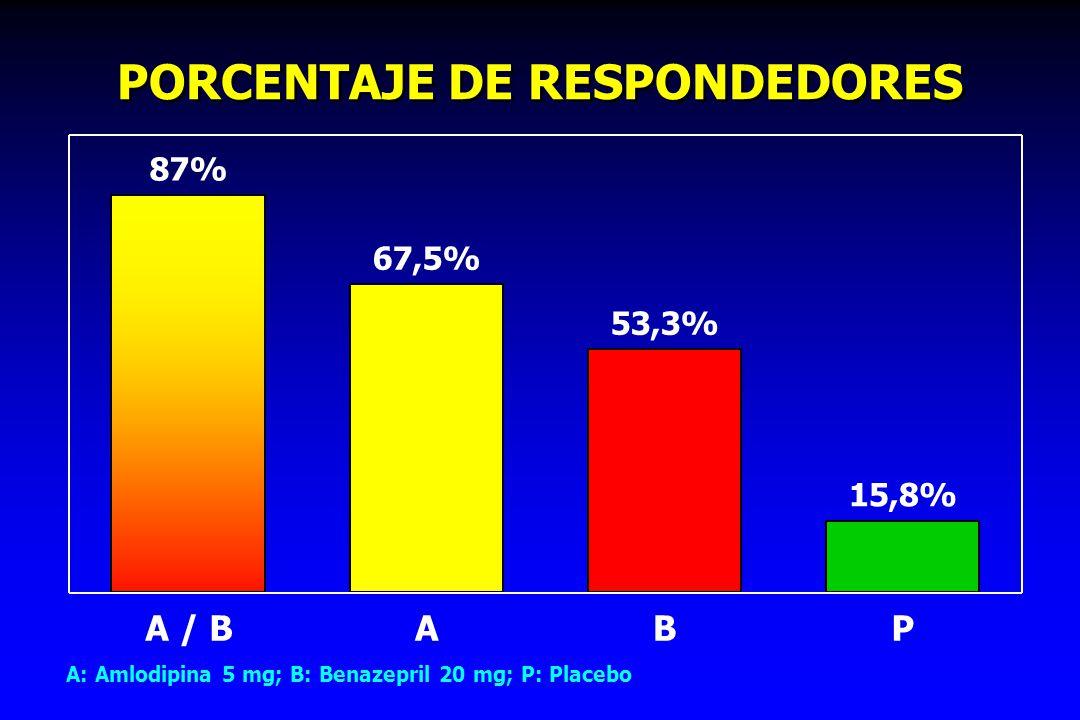 PORCENTAJE DE RESPONDEDORES A: Amlodipina 5 mg; B: Benazepril 20 mg; P: Placebo 87% 67,5% 53,3% 15,8% A / BABP