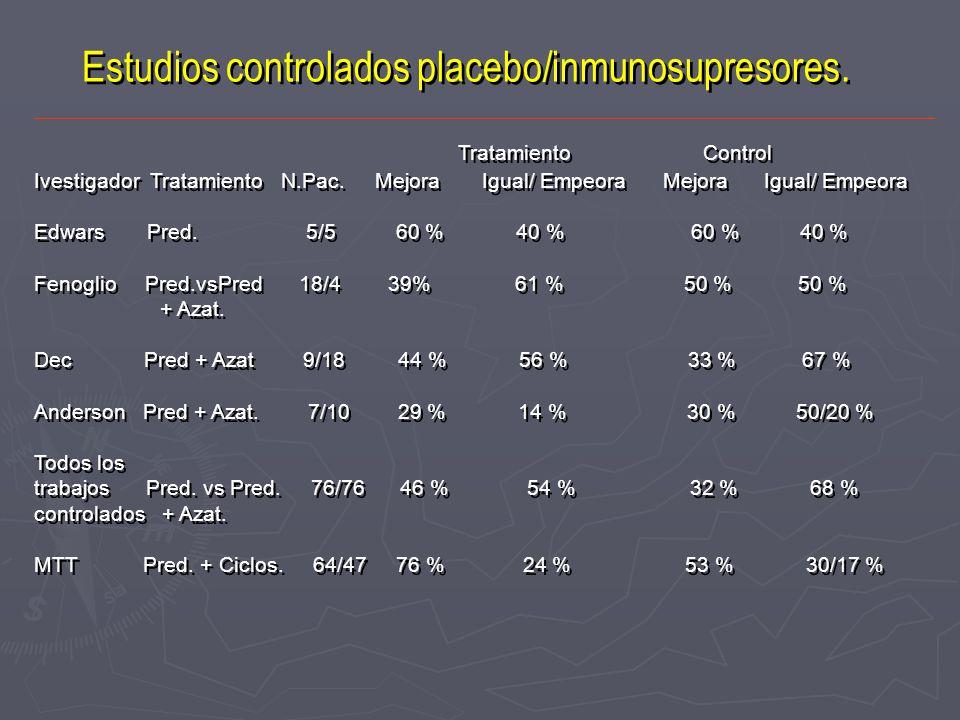 Estudios controlados placebo/inmunosupresores. Tratamiento Control Ivestigador Tratamiento N.Pac. Mejora Igual/ Empeora Mejora Igual/ Empeora Edwars P