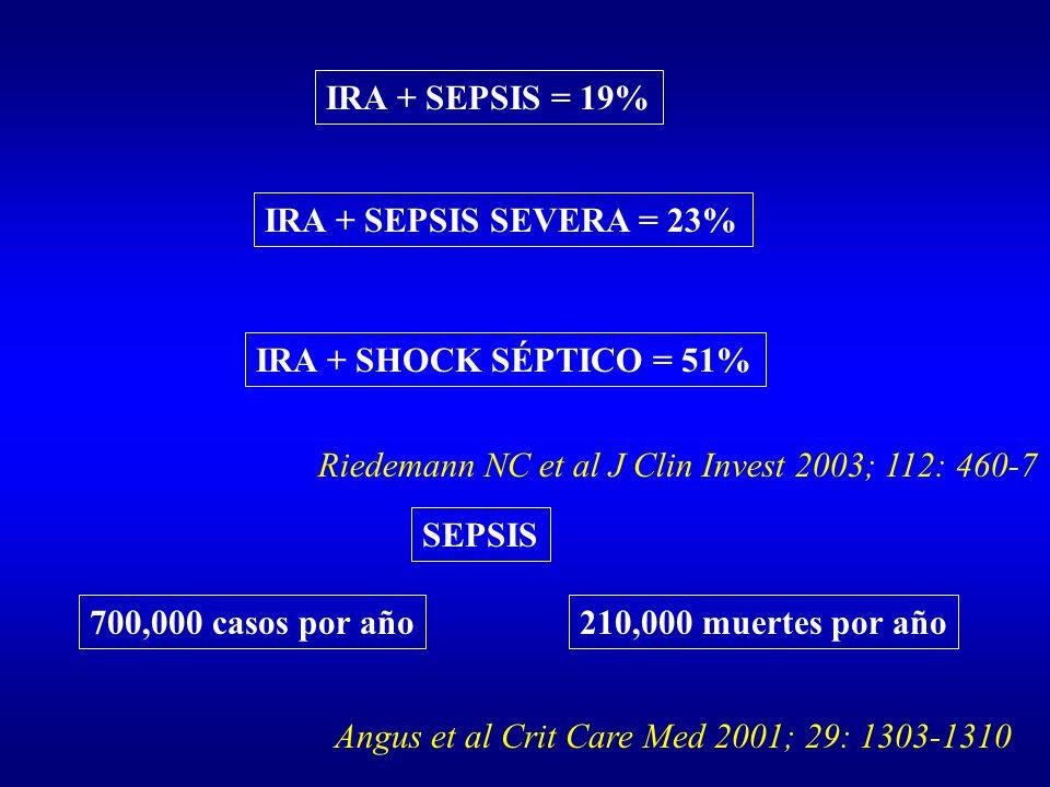 IRA + SEPSIS = 19% IRA + SEPSIS SEVERA = 23% IRA + SHOCK SÉPTICO = 51% Riedemann NC et al J Clin Invest 2003; 112: 460-7 700,000 casos por año210,000