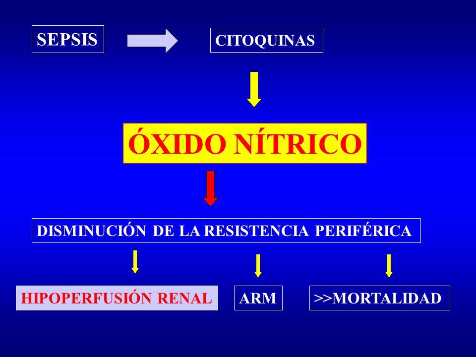 SEPSIS CITOQUINAS ÓXIDO NÍTRICO DISMINUCIÓN DE LA RESISTENCIA PERIFÉRICA HIPOPERFUSIÓN RENALARM>>MORTALIDAD