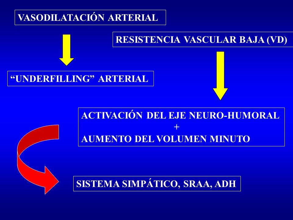 VASODILATACIÓN ARTERIAL RESISTENCIA VASCULAR BAJA (VD) UNDERFILLING ARTERIAL ACTIVACIÓN DEL EJE NEURO-HUMORAL + AUMENTO DEL VOLUMEN MINUTO SISTEMA SIM