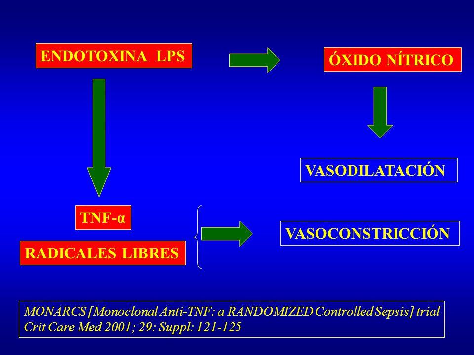 ENDOTOXINA LPS ÓXIDO NÍTRICO VASODILATACIÓN TNF-α VASOCONSTRICCIÓN MONARCS [Monoclonal Anti-TNF: a RANDOMIZED Controlled Sepsis] trial Crit Care Med 2