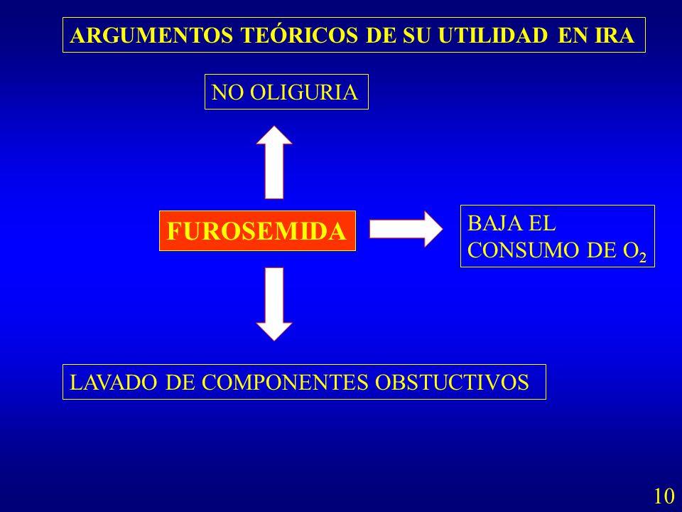 FUROSEMIDA NO OLIGURIA LAVADO DE COMPONENTES OBSTUCTIVOS BAJA EL CONSUMO DE O 2 ARGUMENTOS TEÓRICOS DE SU UTILIDAD EN IRA 10