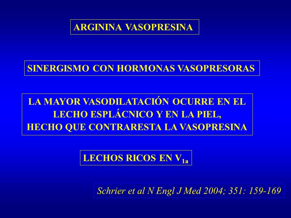 ARGININA VASOPRESINA SINERGISMO CON HORMONAS VASOPRESORAS LA MAYOR VASODILATACIÓN OCURRE EN EL LECHO ESPLÁCNICO Y EN LA PIEL, HECHO QUE CONTRARESTA LA