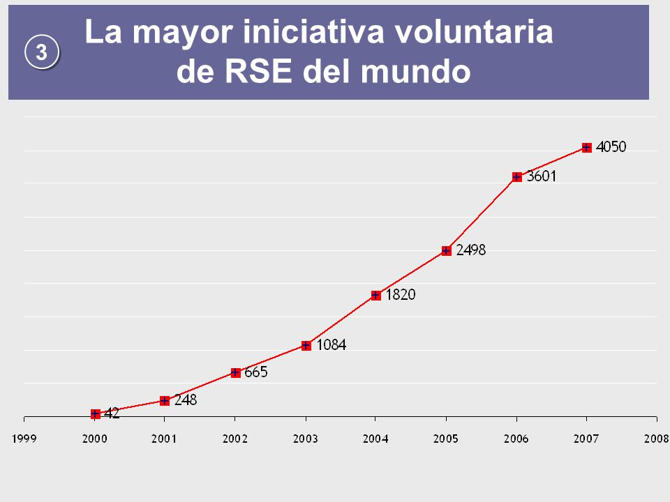 3 3 La mayor iniciativa voluntaria de RSE del mundo