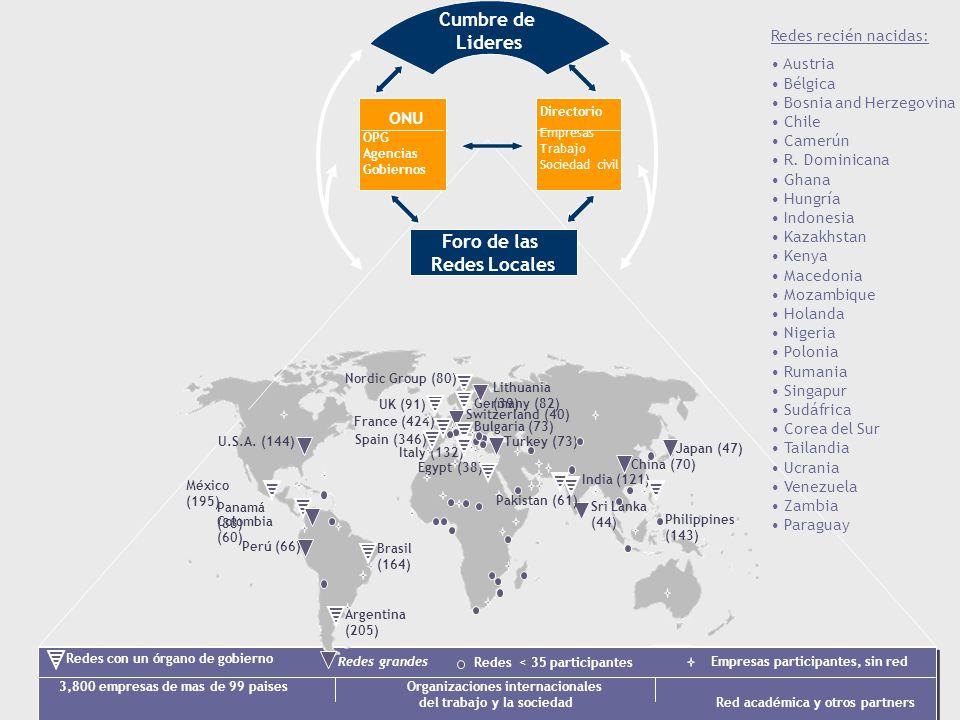 3,800 empresas de mas de 99 paises Organizaciones internacionales del trabajo y la sociedad Red académica y otros partners ONU OPG Agencias Gobiernos Directorio Empresas Trabajo Sociedad civil Foro de las Redes Locales Argentina (205) Brasil (164) U.S.A.