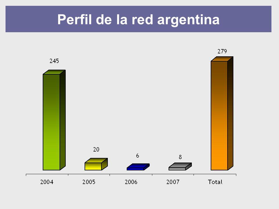Perfil de la red argentina