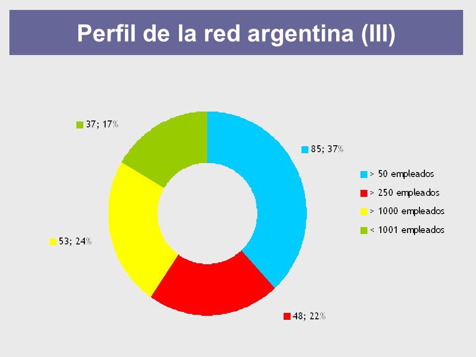 Perfil de la red argentina (III)