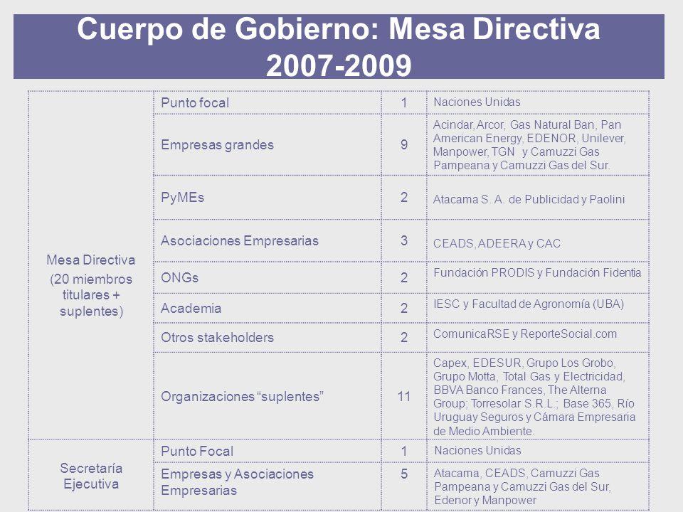 Cuerpo de Gobierno: Mesa Directiva 2007-2009 Mesa Directiva (20 miembros titulares + suplentes) Punto focal1 Naciones Unidas Empresas grandes9 Acindar, Arcor, Gas Natural Ban, Pan American Energy, EDENOR, Unilever, Manpower, TGN y Camuzzi Gas Pampeana y Camuzzi Gas del Sur.