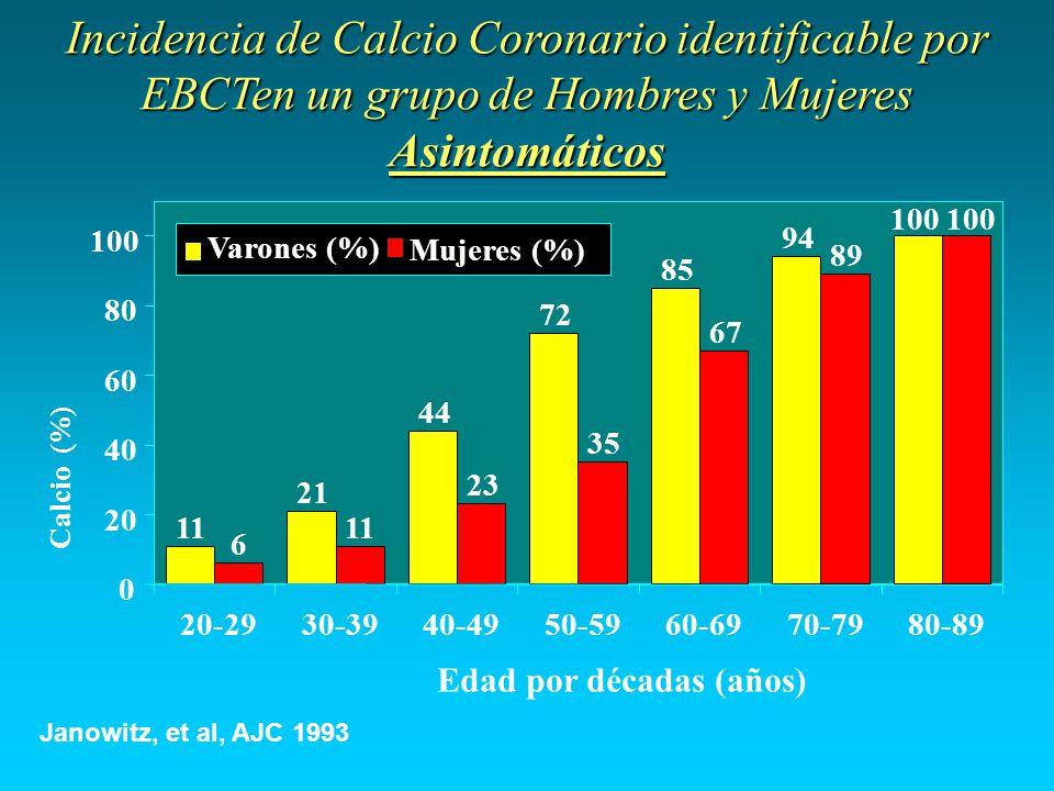 Incidencia de Calcio Coronario identificable por EBCTen un grupo de Hombres y Mujeres Asintomáticos 11 21 44 72 85 94 6 11 23 35 67 89 100 0 20 40 60