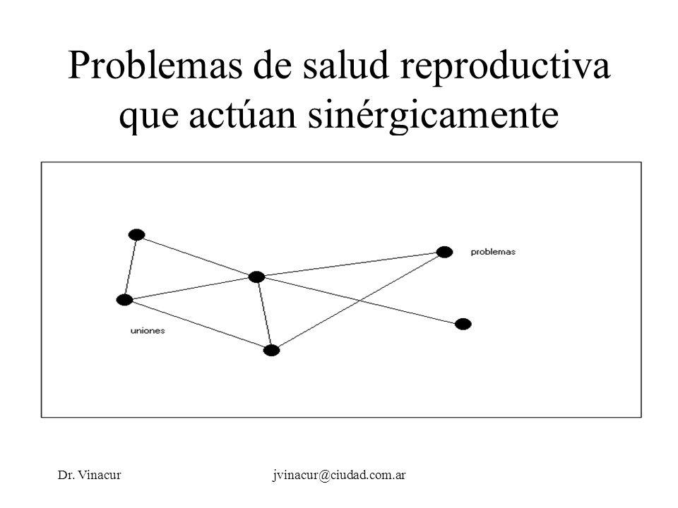 Dr. Vinacurjvinacur@ciudad.com.ar Problemas de salud reproductiva que actúan sinérgicamente