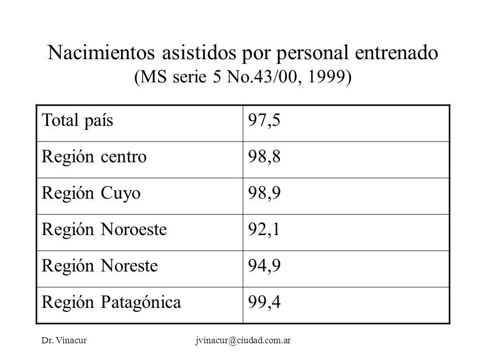 Dr. Vinacurjvinacur@ciudad.com.ar Nacimientos asistidos por personal entrenado (MS serie 5 No.43/00, 1999) Total país97,5 Región centro98,8 Región Cuy