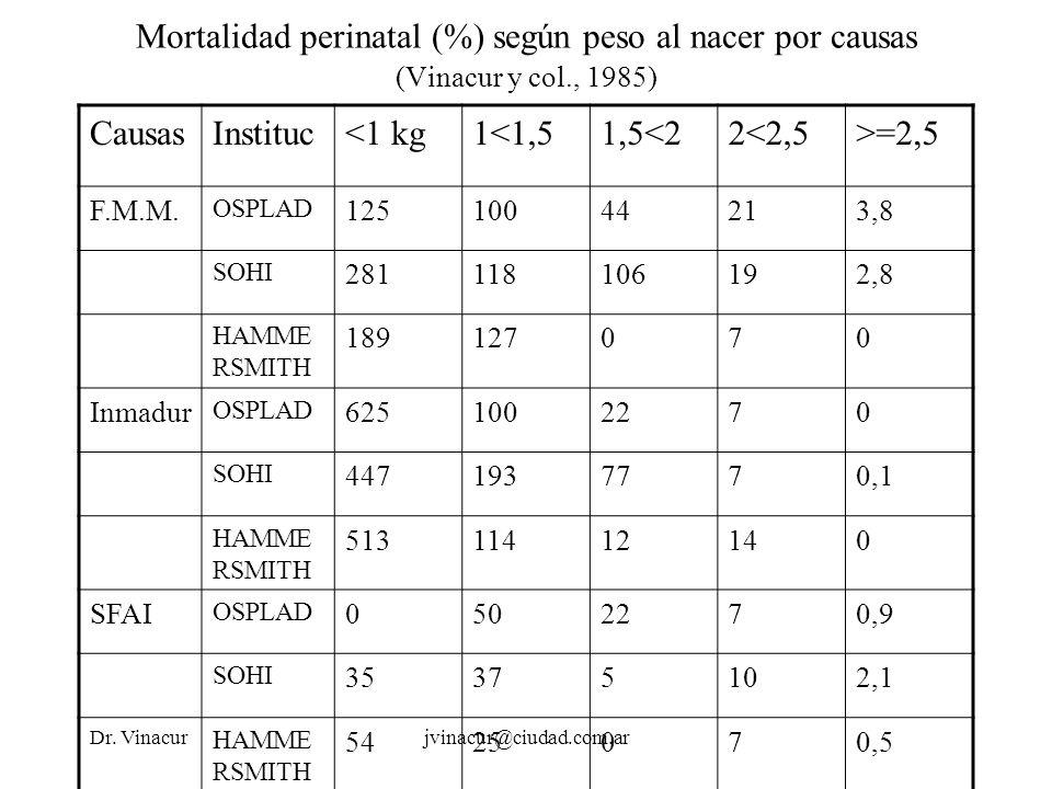 Dr. Vinacurjvinacur@ciudad.com.ar Mortalidad perinatal (%) según peso al nacer por causas (Vinacur y col., 1985) CausasInstituc<1 kg1<1,51,5<22<2,5>=2