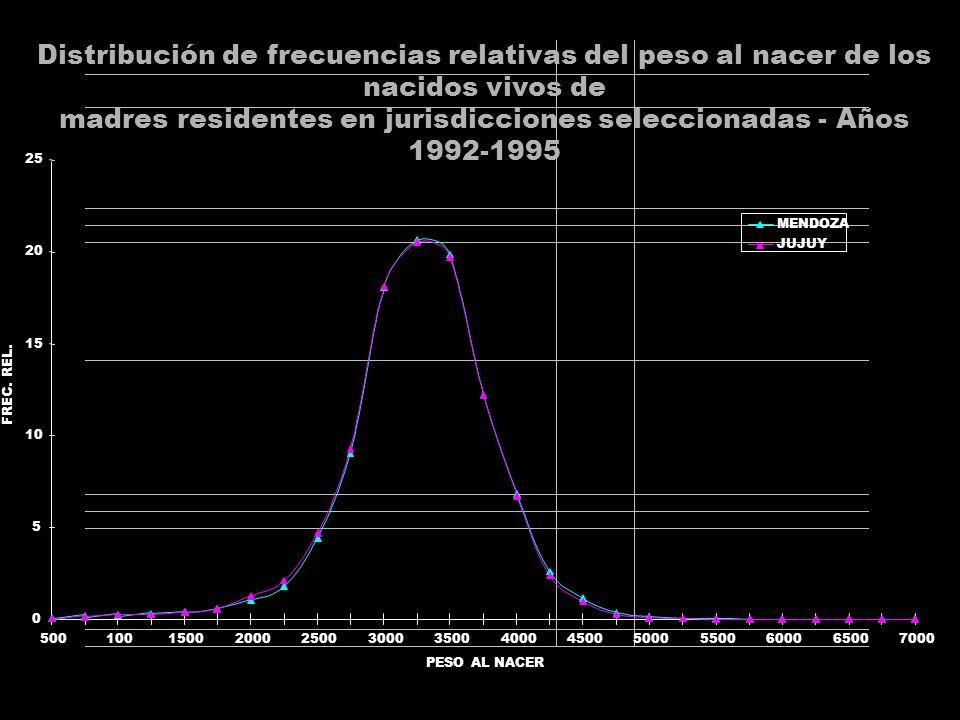 Distribución de frecuencias relativas del peso al nacer de los nacidos vivos de madres residentes en jurisdicciones seleccionadas - Años 1992-1995