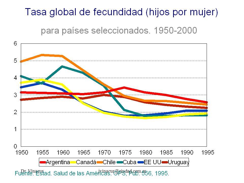 Dr.Vinacurjvinacur@ciudad.com.ar Tasa específica de mortalidad infantil por asfixia.