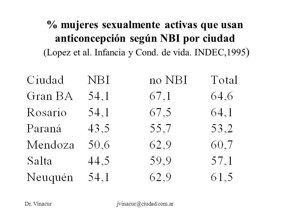 Dr. Vinacurjvinacur@ciudad.com.ar % mujeres sexualmente activas que usan anticoncepción según NBI por ciudad (Lopez et al. Infancia y Cond. de vida. I