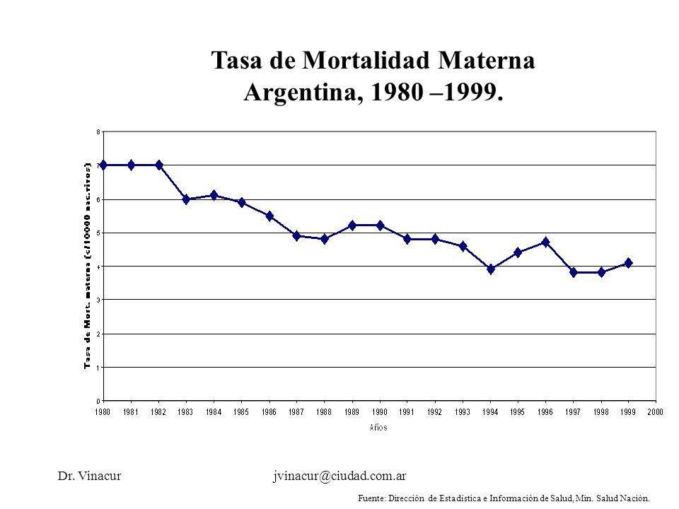 Dr. Vinacurjvinacur@ciudad.com.ar Tasa de Mortalidad Materna Argentina, 1980 –1999. Fuente: Dirección de Estadística e Información de Salud, Min. Salu