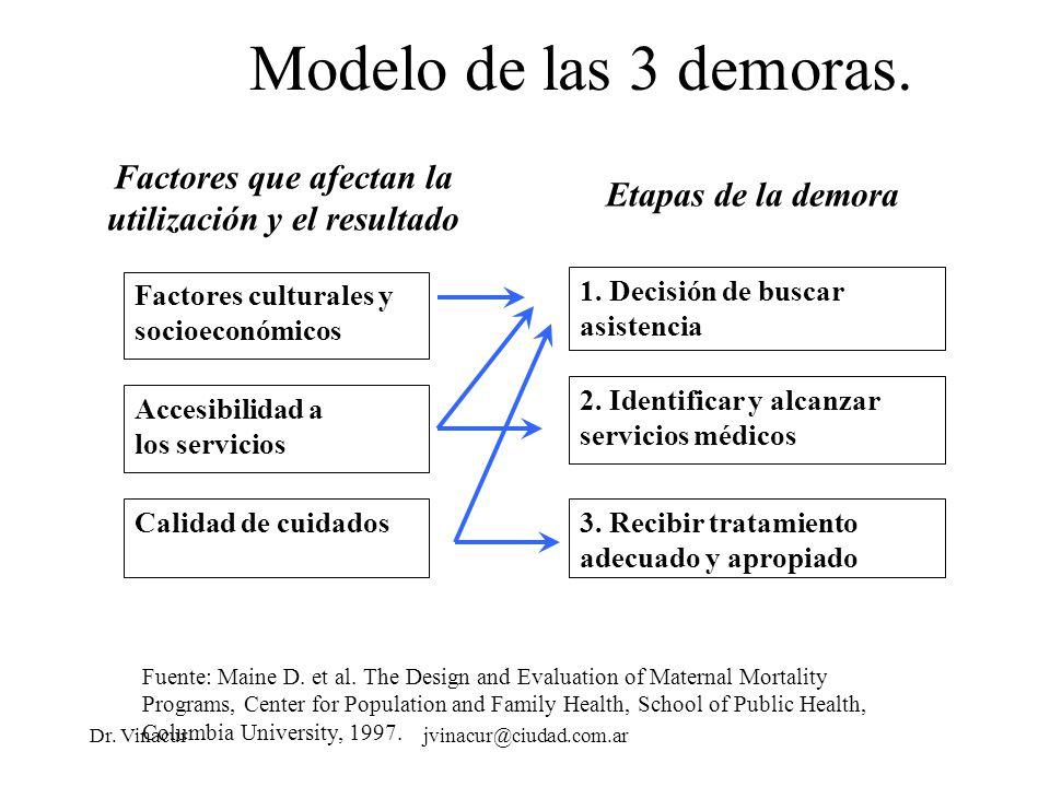 Dr. Vinacurjvinacur@ciudad.com.ar Modelo de las 3 demoras.