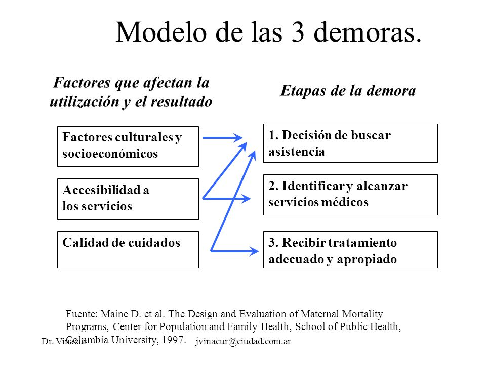 Dr. Vinacurjvinacur@ciudad.com.ar Modelo de las 3 demoras. Fuente: Maine D. et al. The Design and Evaluation of Maternal Mortality Programs, Center fo
