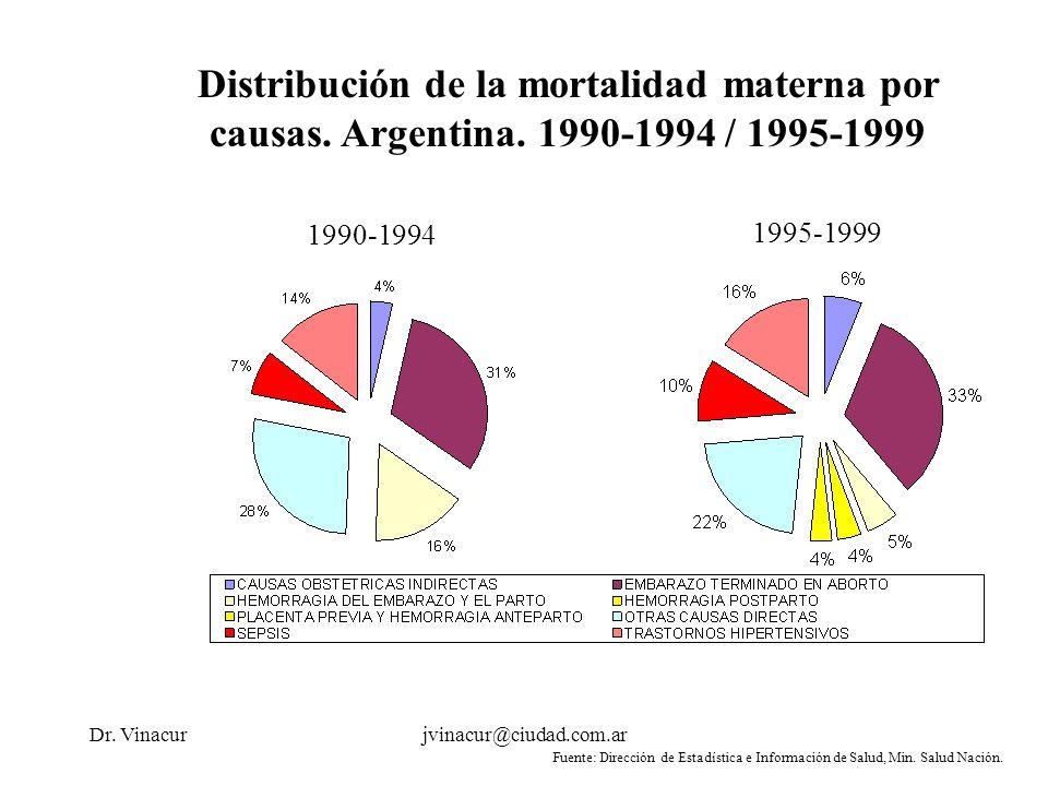 Dr. Vinacurjvinacur@ciudad.com.ar Distribución de la mortalidad materna por causas. Argentina. 1990-1994 / 1995-1999 1990-1994 1995-1999 Fuente: Direc