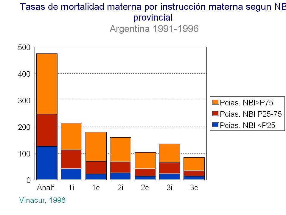 Dr.Vinacurjvinacur@ciudad.com.ar Riesgo Acumulado de Muertes Maternas, 1990.