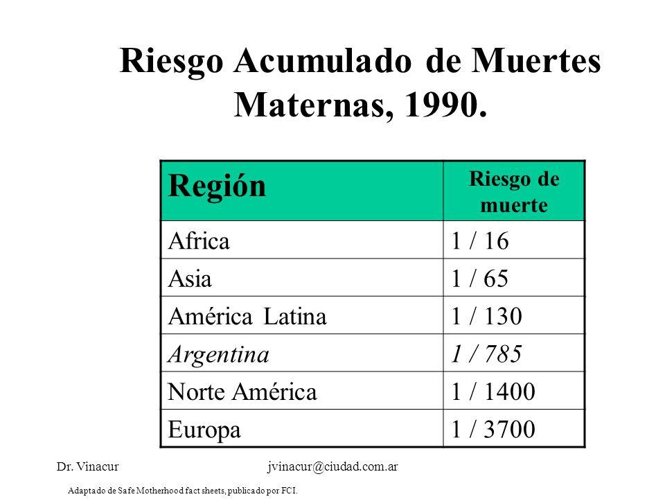 Dr. Vinacurjvinacur@ciudad.com.ar Riesgo Acumulado de Muertes Maternas, 1990. Región Riesgo de muerte Africa1 / 16 Asia1 / 65 América Latina1 / 130 Ar