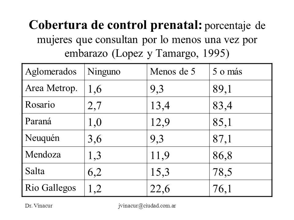 Dr. Vinacurjvinacur@ciudad.com.ar Cobertura de control prenatal: porcentaje de mujeres que consultan por lo menos una vez por embarazo (Lopez y Tamarg