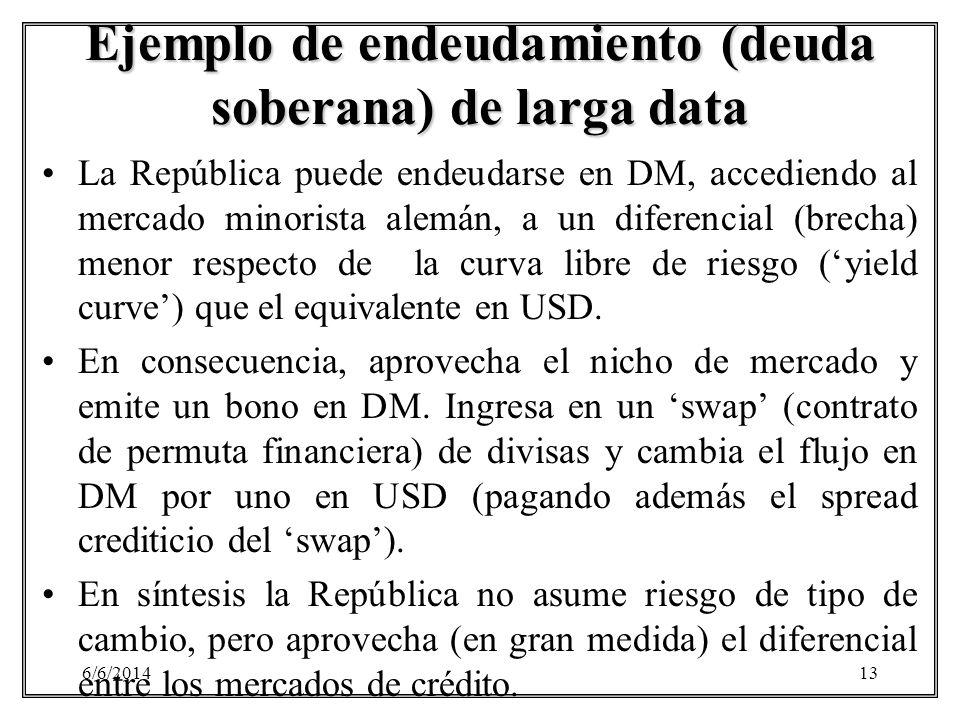 6/6/201413 Ejemplo de endeudamiento (deuda soberana) de larga data La República puede endeudarse en DM, accediendo al mercado minorista alemán, a un d
