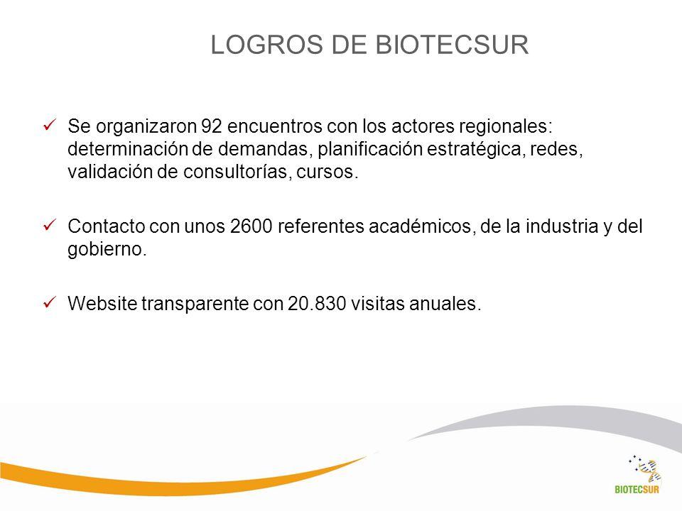 LOGROS DE BIOTECSUR Se organizaron 92 encuentros con los actores regionales: determinación de demandas, planificación estratégica, redes, validación d