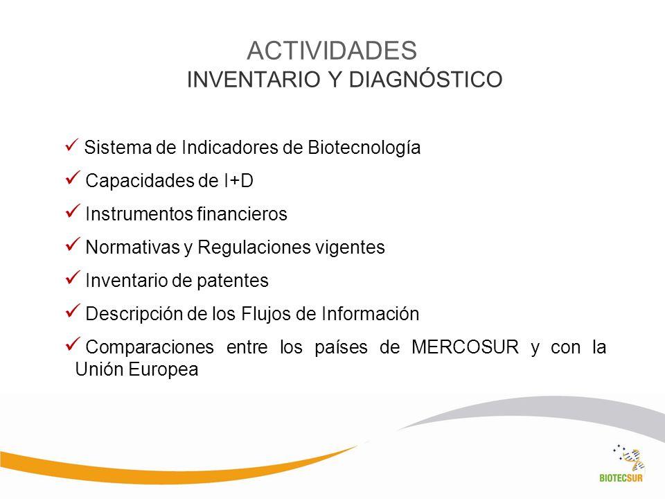ACTIVIDADES INVENTARIO Y DIAGNÓSTICO Sistema de Indicadores de Biotecnología Capacidades de I+D Instrumentos financieros Normativas y Regulaciones vig