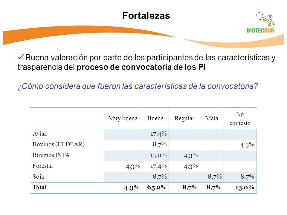 Muy buenaBuenaRegularMala No contestó Aviar 17, 4 % Bovinos (ULDEAR) 8,7%8,7% 4,3%4,3% Bovinos INTA 13, 0 % 4,3%4,3% Forestal 4,3%4,3% 17, 4 % 4,3%4,3% Soja 8,7%8,7% 8,7%8,7% 8,7%8,7% Total 4,3%4,3% 65, 2 % 8,7%8,7% 8,7%8,7% 13, 0 % Buena valoración por parte de los participantes de las características y trasparencia del proceso de convocatoria de los PI ¿ Cómo considera que fueron las características de la convocatoria.
