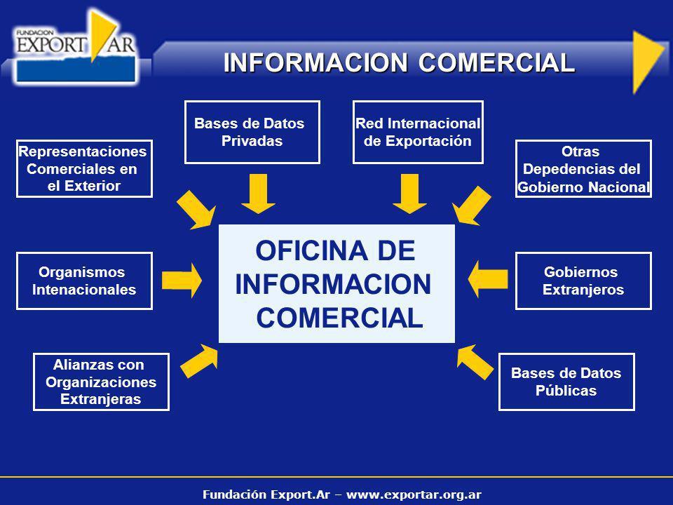 Fundación Export.Ar – www.exportar.org.ar OFICINA DE INFORMACION COMERCIAL Representaciones Comerciales en el Exterior Bases de Datos Privadas Red Int