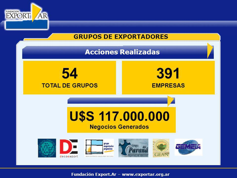 Fundación Export.Ar – www.exportar.org.ar GRUPOS DE EXPORTADORES 54 TOTAL DE GRUPOS 391 EMPRESAS U$S 117.000.000 Negocios Generados Acciones Realizada