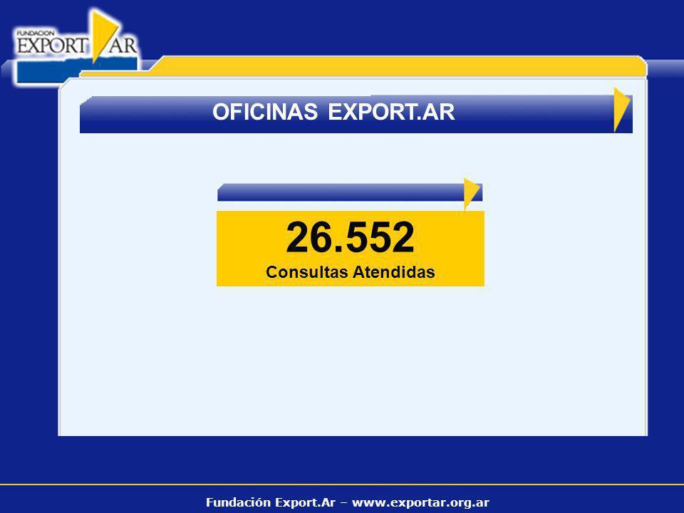 Fundación Export.Ar – www.exportar.org.ar OFICINAS EXPORT.AR 26.552 Consultas Atendidas
