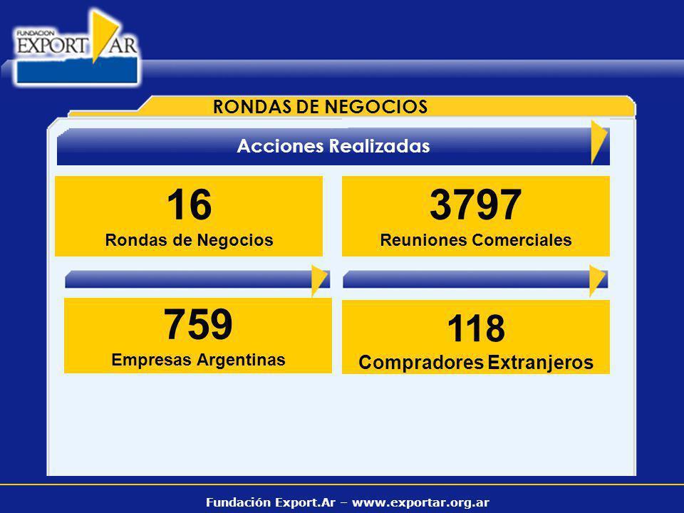 Fundación Export.Ar – www.exportar.org.ar 16 Rondas de Negocios 118 Compradores Extranjeros Acciones Realizadas 759 Empresas Argentinas RONDAS DE NEGO