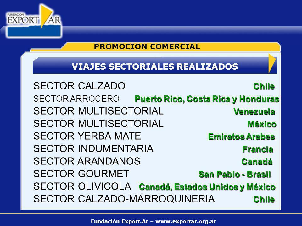 Fundación Export.Ar – www.exportar.org.ar VIAJES SECTORIALES REALIZADOS PROMOCION COMERCIAL SECTOR CALZADO Chile SECTOR ARROCERO Puerto Rico, Costa Ri