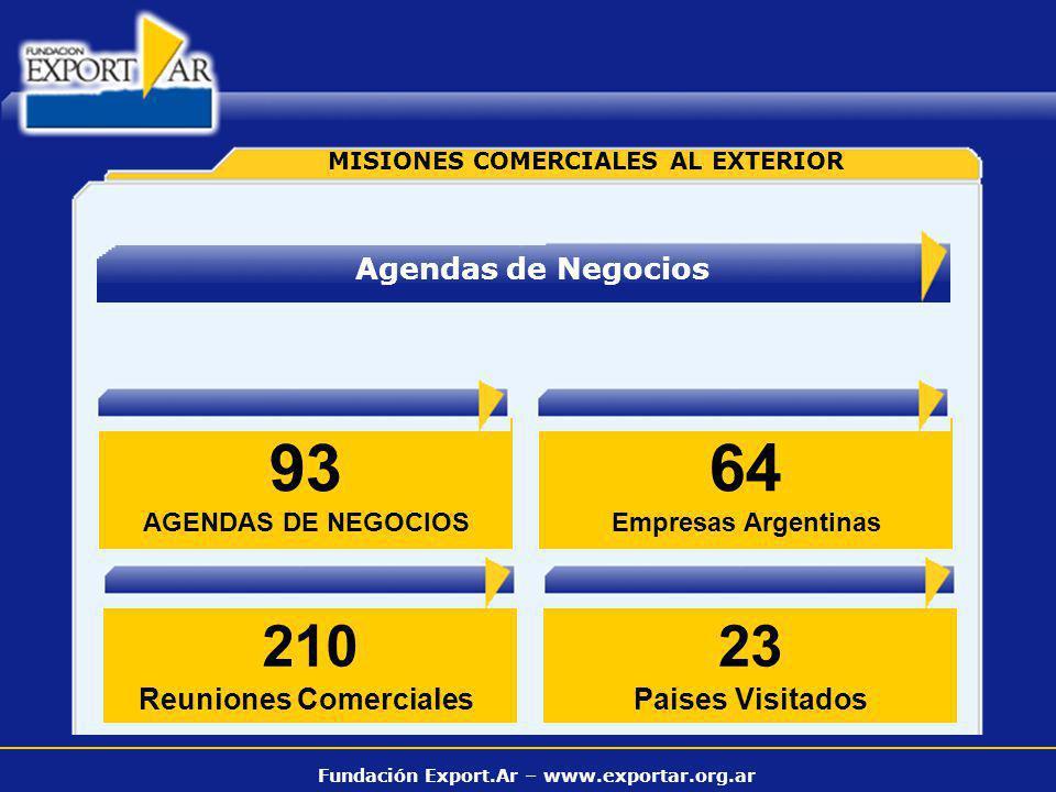 Fundación Export.Ar – www.exportar.org.ar MISIONES COMERCIALES AL EXTERIOR Agendas de Negocios 93 AGENDAS DE NEGOCIOS 64 Empresas Argentinas 23 Paises